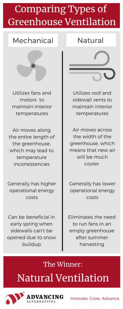 infographic comparing mechanical greenhouse ventilation and natural greenhouse ventilation