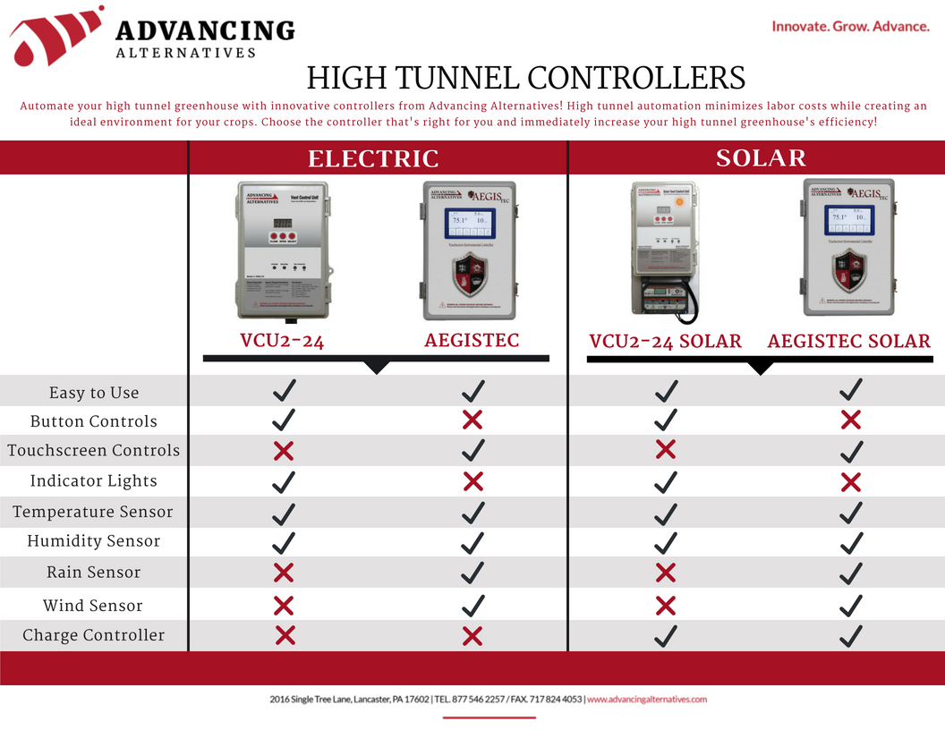 advancing alternatives high tunnel controller comparison chart