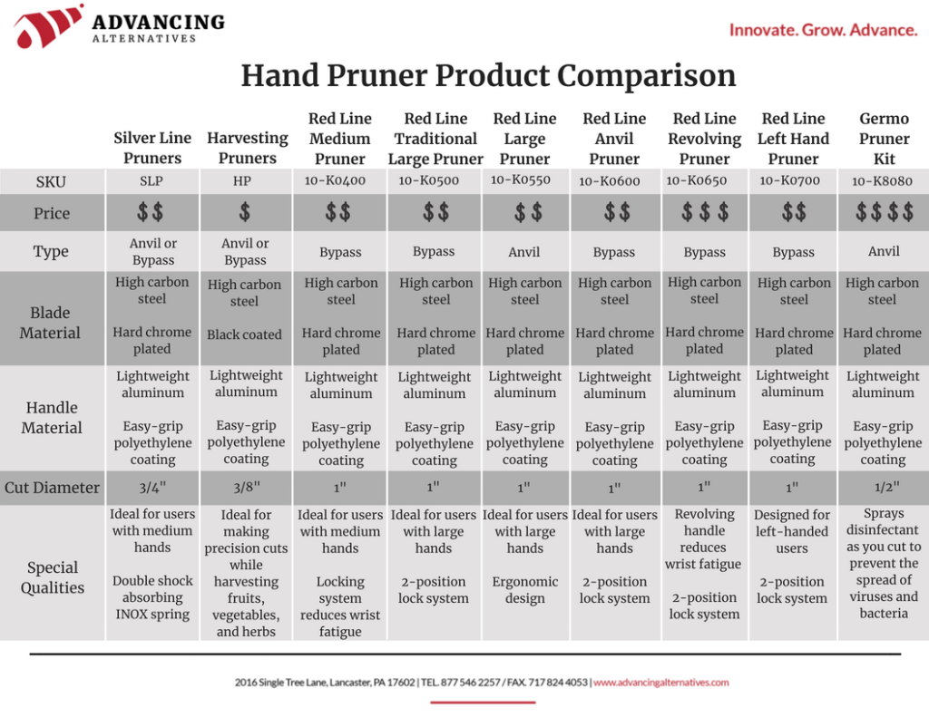 hand pruner product comparison chart